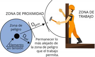 zona_proximidad