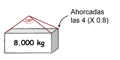 elevación mecánica de cargas