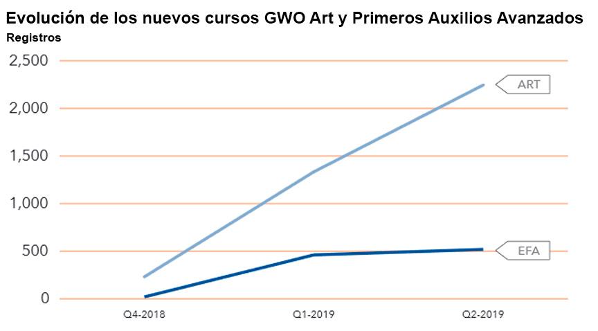 Dosier GWO semestral 2019